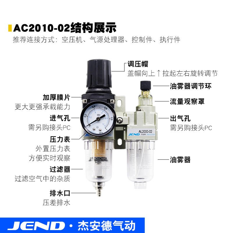 油水分離器氣泵過濾器AC2010-02二聯件AW2000-02D AC3010/4010-04