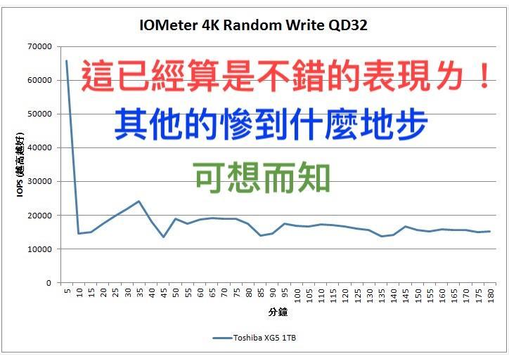 (308)省錢+長知識-無奈!寫入速度遲延緩慢 就算是PCIE NVMe,TLC本質還是TLC