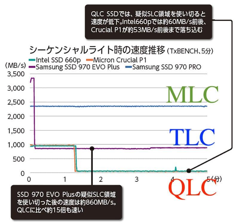 (311)省錢+長知識 - 傳統MLC才是真正王道 專業工作者的 PCIE NVMe SSD挑選