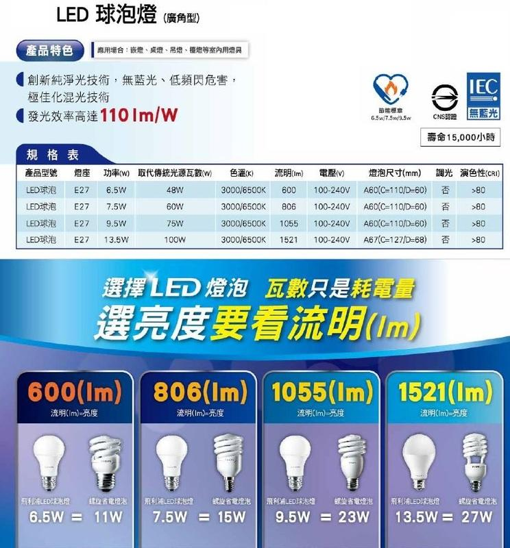『政揚』含稅!4支超取免運!飛利浦LED 9.5W球泡 廣角型 純淨光 無藍光!另有6.5W/7.5W/13.5W