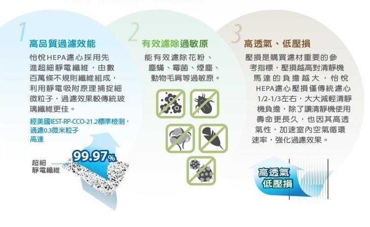 三入免運【怡悅HEPA濾心】適用尚朋堂SA-2203C/SA-2255F/SA-2258DC/SA-H360