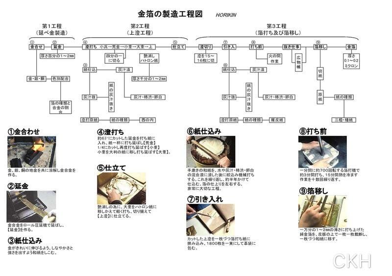 【正光興貿易】『日本原裝總代理』純金箔舞妓印(95.4%) 【22.9K】109MM 100片/包#食用等級金箔#膠彩畫