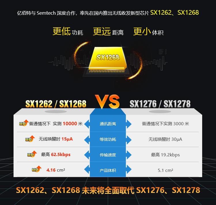 現貨 Lora 無線模組擴頻 SX1262 SX1268 470M組網 230M中繼