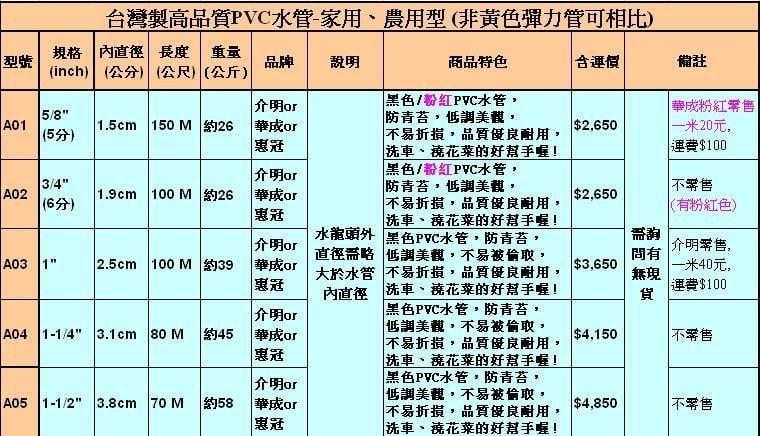 *╮台灣水管之家 *~A04惠冠/介明/華成澆花水管 專業水管 農業用水管~1 .25英吋的80米4150元含運