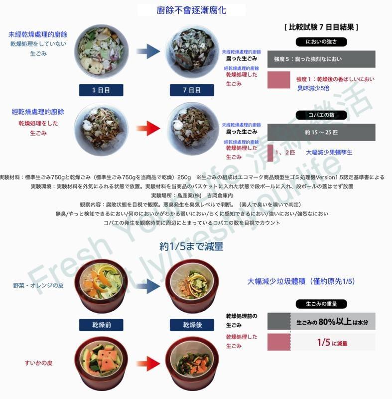 [清新樂活]日本包稅空運直送附中文操作指南 島產業PCL-33廚餘處理機MS-N53 PCL-31參考
