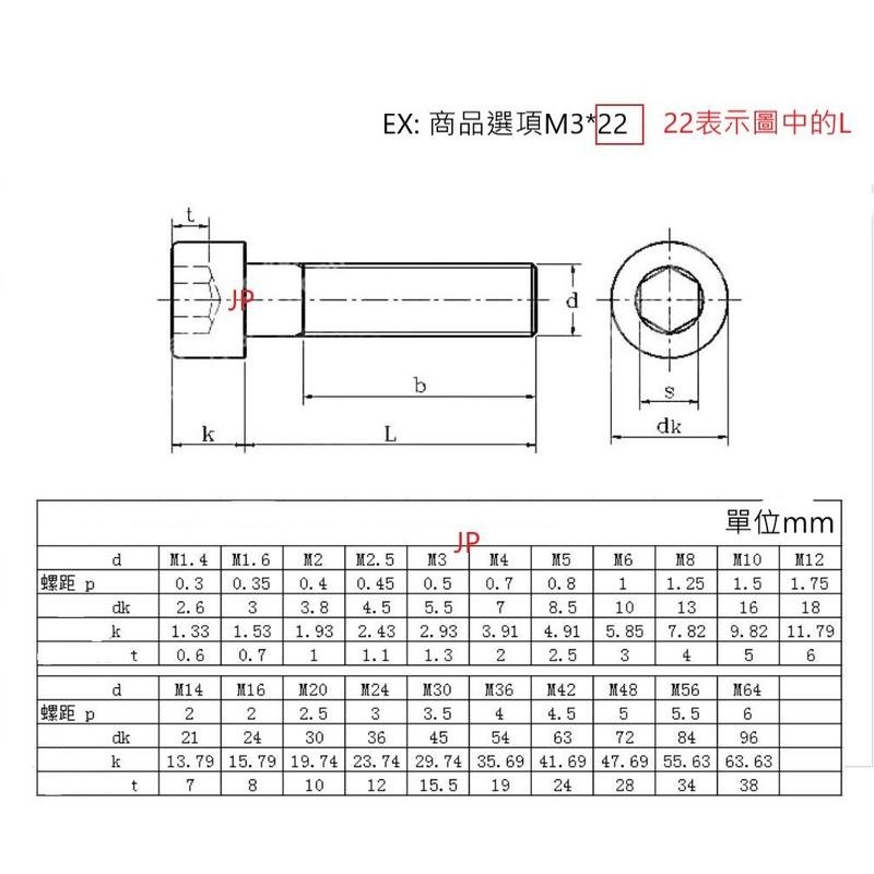 (M5專區)(運費36)304 不銹鋼 內六角螺絲 M2 M2.5 M3 M4 M5 銅柱