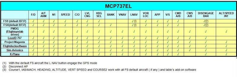 CP FLIGHT - B737 MODE CONTROL PANEL (EL SERIES) MCP737EL