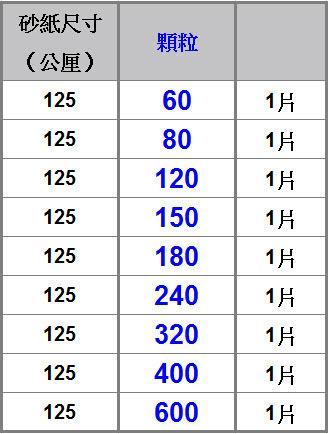 【台北益昌】德國 BOSCH 砂紙機 125 mm 專用 砂紙  金色多用途圓形8孔自黏砂紙(單片) gex 125