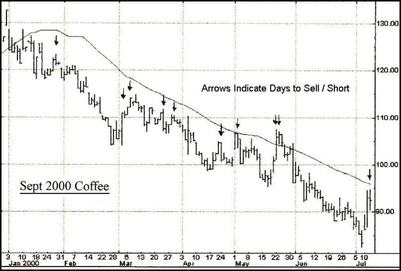 頭腦風暴 - 好熊/公牛 市場系統,股票,期0