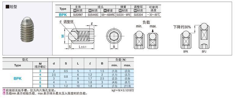 【滿199發貨】代替米思米短型球頭柱塞 BPK3/4/5/6/8
